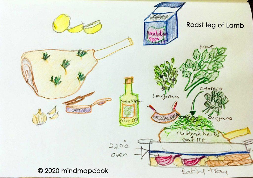 Roast Leg of Lamb by mindmapcook